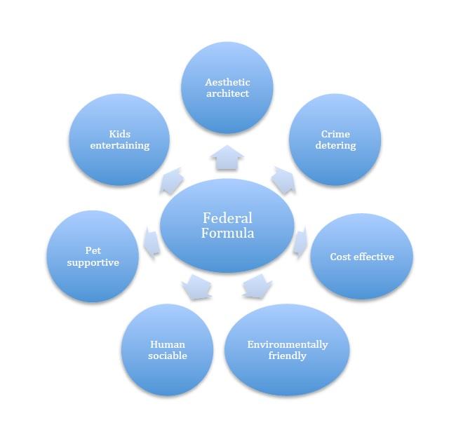 federal formula